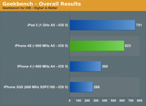 AnandTech-iPhone-4S-benchmarks-e1318332158211