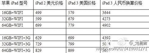 Prezzi-iPad-3