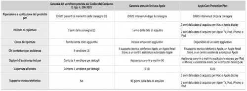 differenze-garanzia-applecare