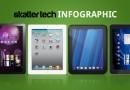 Quanto ci piacciono le infografiche: Samsung Galaxy Tab 10.1 vs. Apple iPad 2 vs. HP TouchPad vs. LG G-Slate