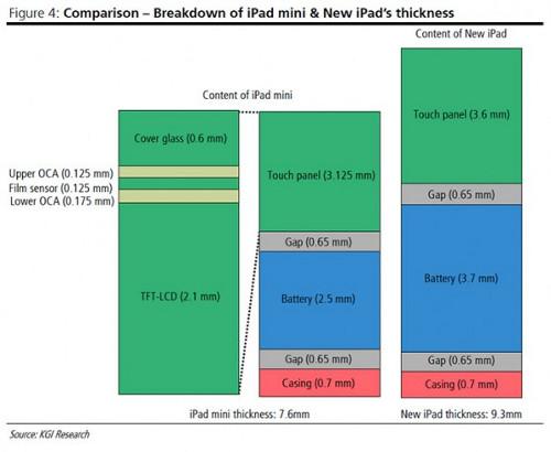 iPad-mini-spessore