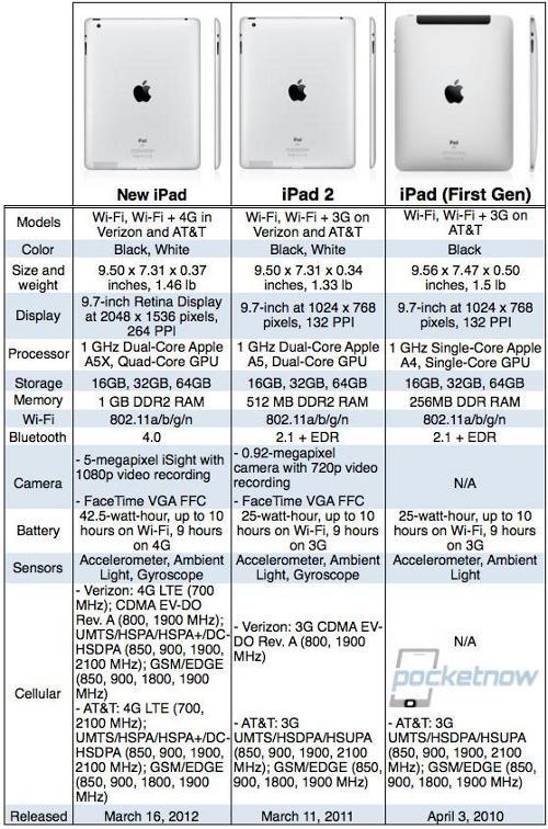 tabella iPad
